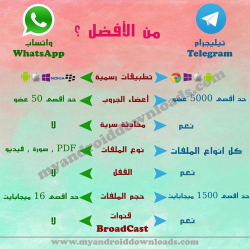 تحميل تيليجرام للاندرويد -مقارنة بين الواتساب و تلغرام - ما يميز برنامج تلغرام Telegram عن واتساب مسنجر