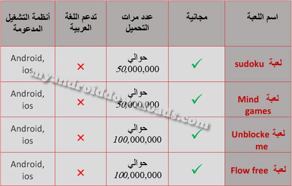 جدول مقارنة يبرز اهم الفروقات بعد تحميل العاب ذكاء للاندرويد مجانا