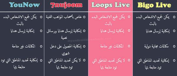 مقارنة بين برنامج Loops Live واشهر 3 تطبيقات مختصة ببث الفيديو