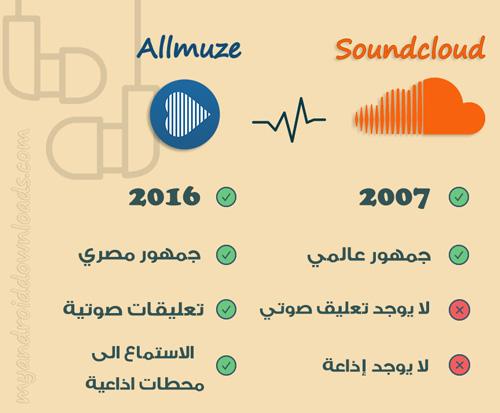 مقارنة بين برنامج ساوند كلاود و برنامج allmuze