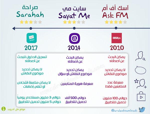 مقارنة بعد تحميل برنامج صراحة مع sayat.me و ask.fm لتعرف ما هو موقع صراحة و تبدأ تحميل تطبيق الصراحه