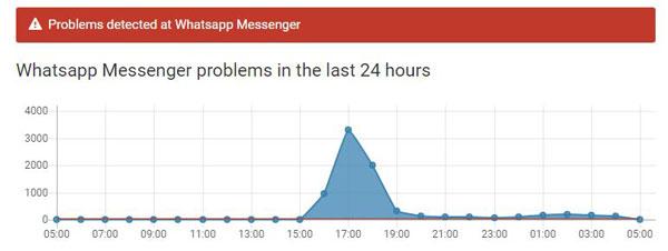 سبب توقف الواتس اب 2017 Whatsapp مع حل مشكلة توقف واتس اب عن العمل في 04-05-2017