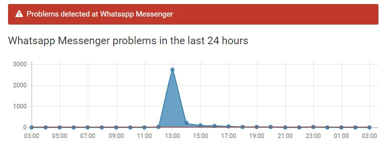 توقف واتس اب عن العمل Whatsapp down - لماذا توقف واتس اب عن العمل في 17-05-2017