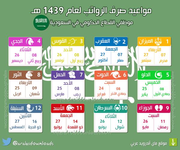 موعد صرف الرواتب بالابراج 1439 بالميلادي والهجري في السعودية لجميع الاشهر ( جدول الرواتب الجديد بالابراج 1439 )