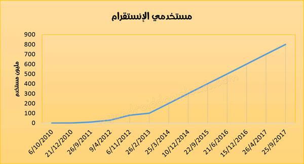 عدد مستخدمي الانستقرام منذ انطلاقه - instagram users