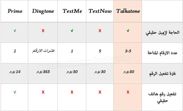 مقارنة بين برنامج Talkatone و باقي تطبيقات الرقم الامريكي للاندرويد