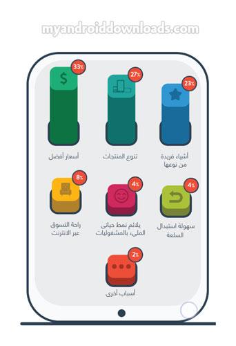 اسباب توجه مستخدمي الهواتف الحديثة الى التسوق الالكتروني - مصدر الصورة بيفورت احدى شركات امازون