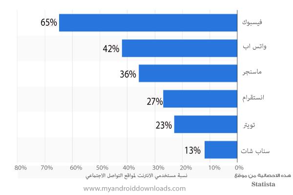 نسبة مستخدمي الانترنت لمواقع التواصل الاجتماعي