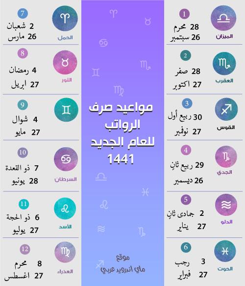 الرواتب بالابراج 1441 موعد صرف الرواتب بالهجري والميلادي لجميع الاشهر في السعودية