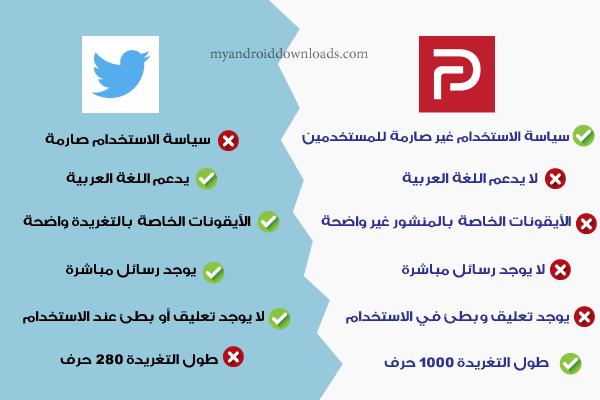 ما الفرق بين برنامج parler وتويتر ؟