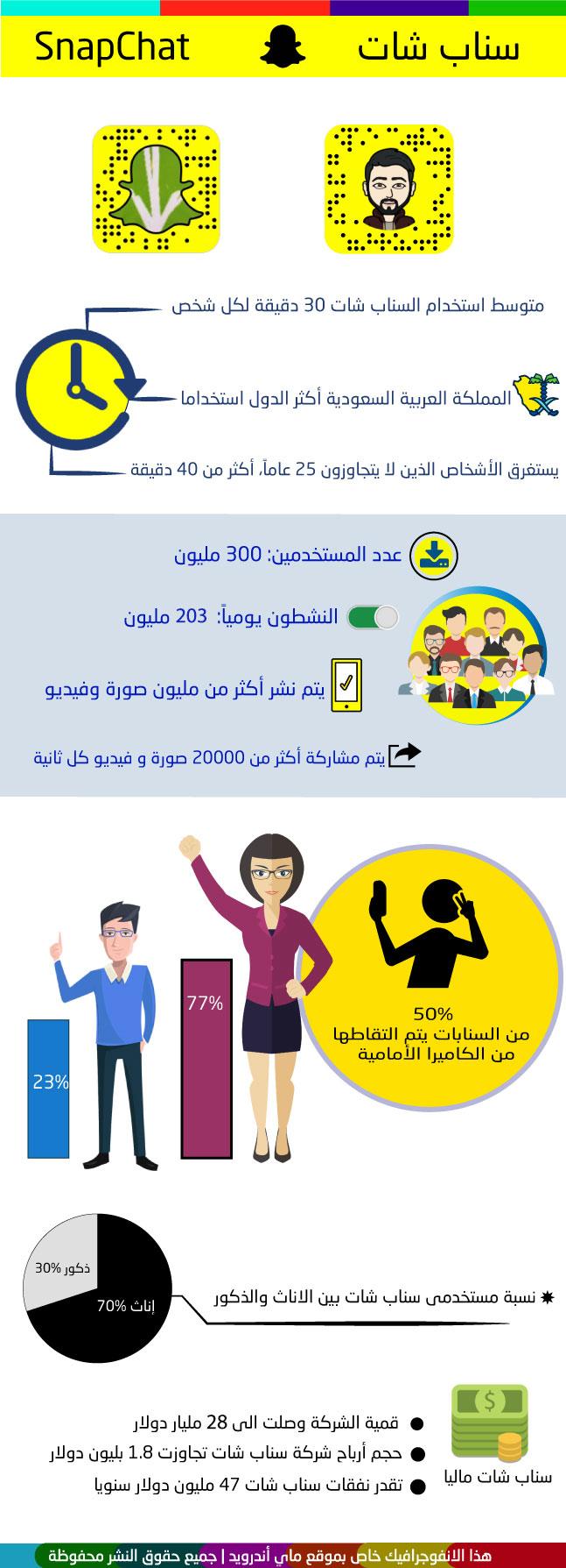 انفوجرافيك معلومات سناب شات infographic snapchat